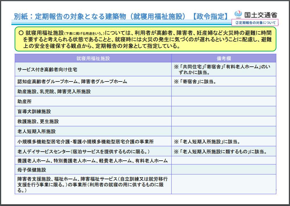 定期報告の対象となる建築物(就寝用福祉施設)
