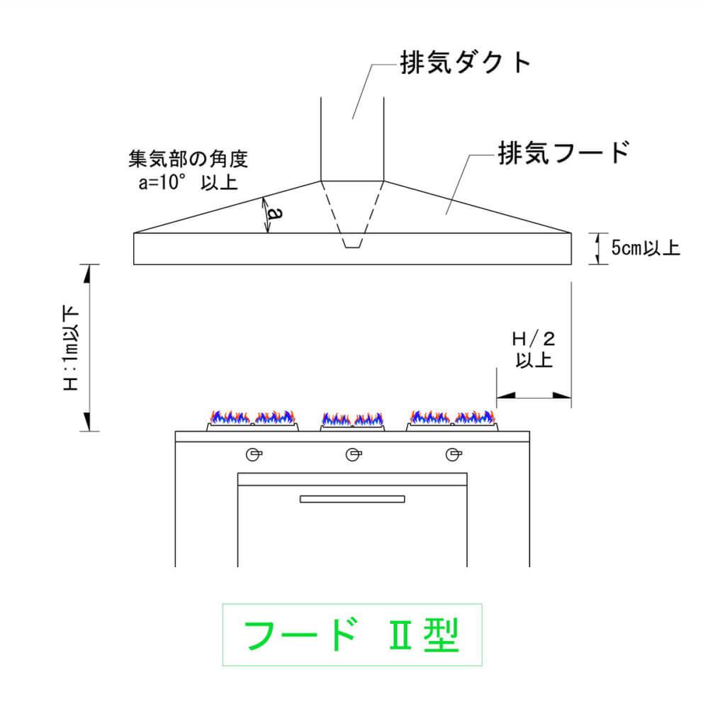 換気型式Ⅱ型